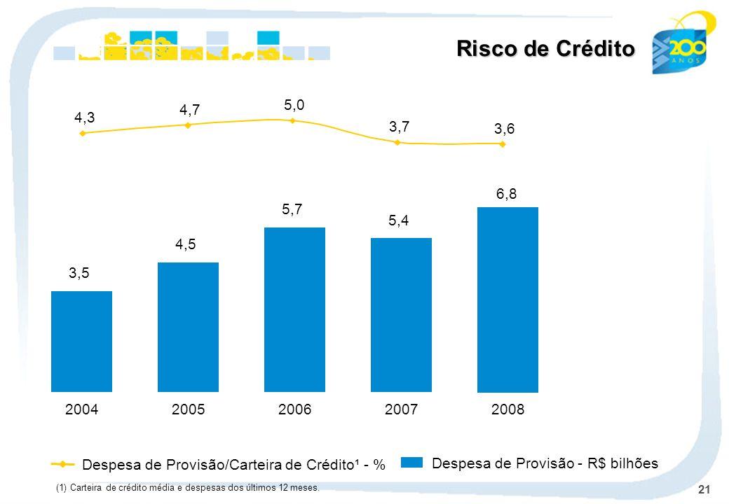 21 Despesa de Provisão - R$ bilhões Despesa de Provisão/Carteira de Crédito¹ - % 2004 3,5 2005 4,5 2006 5,7 2007 5,4 Risco de Crédito (1) Carteira de crédito média e despesas dos últimos 12 meses.