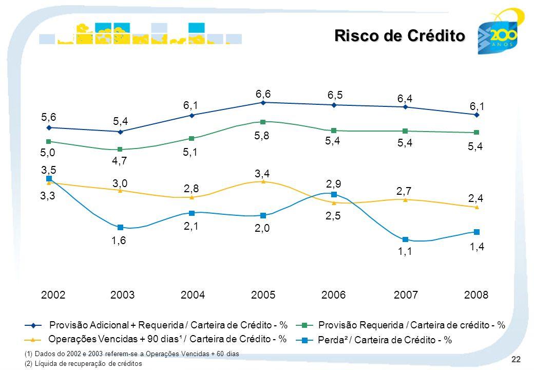 22 (2) Líquida de recuperação de créditos 5,6 5,4 6,1 6,6 6,5 6,4 6,1 5,0 4,7 5,1 5,8 5,4 2,4 2,7 2,5 3,4 2,8 3,0 3,3 1,4 2,0 2,1 1,6 1,1 2,9 3,5 Provisão Adicional + Requerida / Carteira de Crédito - %Provisão Requerida / Carteira de crédito - % Operações Vencidas + 90 dias¹ / Carteira de Crédito - % Perda² / Carteira de Crédito - % 2002200320042005200620072008 (1) Dados do 2002 e 2003 referem-se a Operações Vencidas + 60 dias Risco de Crédito
