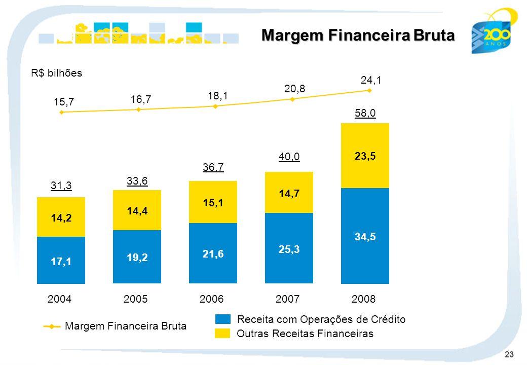 23 Margem Financeira Bruta Receita com Operações de Crédito Outras Receitas Financeiras Margem Financeira Bruta R$ bilhões 2004 31,3 17,1 14,2 2005 33,6 19,2 14,4 2006 36,7 21,6 15,1 2007 40,0 25,3 14,7 34,5 23,5 2008 58,0 15,7 16,7 18,1 20,8 24,1