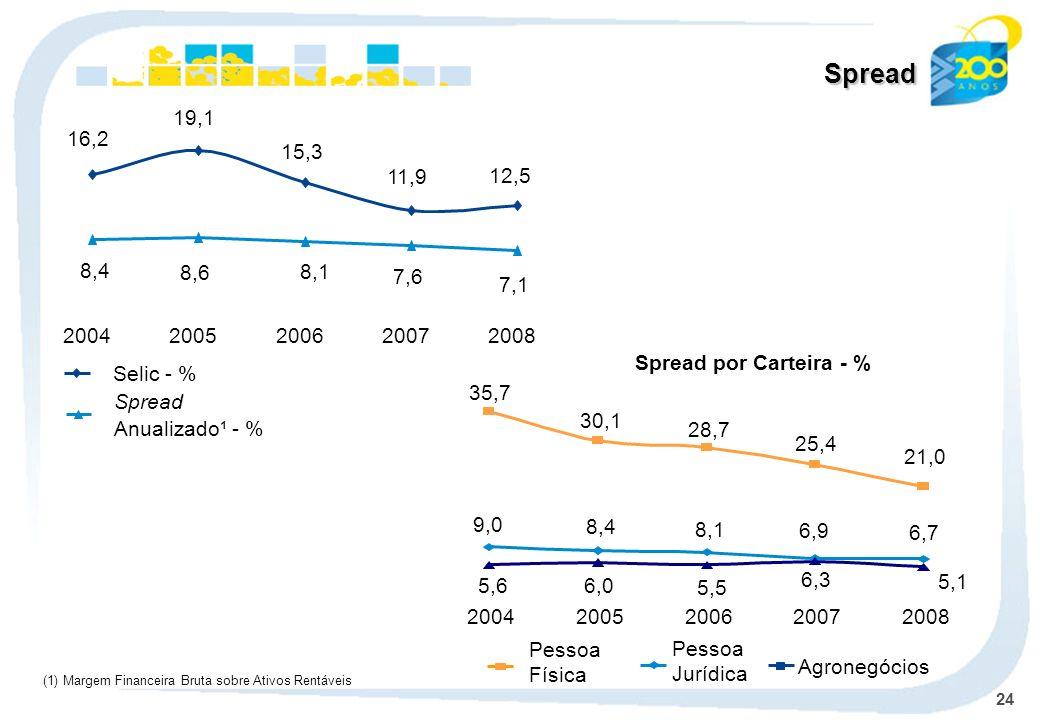 24 Spread (1) Margem Financeira Bruta sobre Ativos Rentáveis Selic - % Spread Anualizado¹ - % 7,1 7,6 8,1 8,6 8,4 12,5 11,9 15,3 19,1 16,2 20042005200620072008 30,1 35,7 28,7 25,4 21,0 6,9 6,7 6,3 5,1 9,0 8,4 8,1 5,6 6,0 5,5 20042005200620072008 Spread por Carteira - % Agronegócios Pessoa Jurídica Pessoa Física