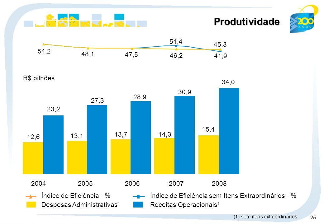 25 Produtividade Despesas Administrativas¹Receitas Operacionais¹ Índice de Eficiência - %Índice de Eficiência sem Itens Extraordinários - % R$ bilhões (1) sem itens extraordinários 2004 12,6 23,2 2005 13,1 27,3 2006 13,7 28,9 2007 14,3 30,9 2008 15,4 34,0 41,9 46,2 47,5 48,1 54,2 51,4 45,3