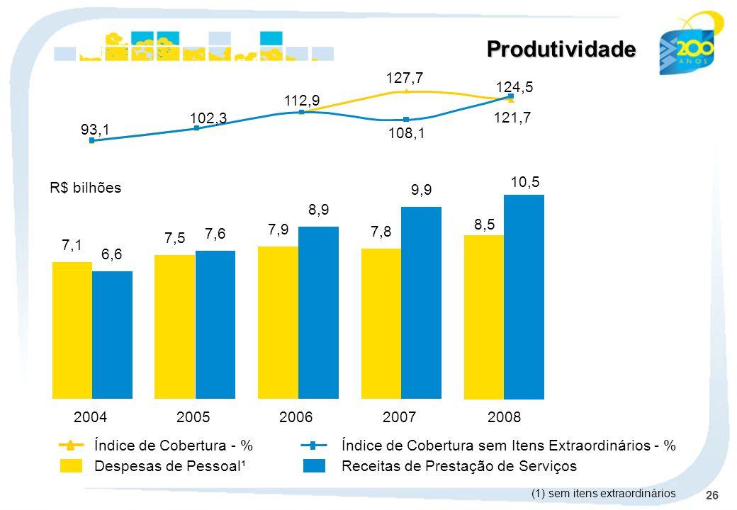 26 Produtividade Despesas de Pessoal¹Receitas de Prestação de Serviços Índice de Cobertura - %Índice de Cobertura sem Itens Extraordinários - % 2004 7,1 6,6 2005 7,5 7,6 2006 7,9 8,9 2007 7,8 9,9 R$ bilhões (1) sem itens extraordinários 8,5 10,5 2008 121,7 127,7 124,5 93,1 102,3 112,9 108,1