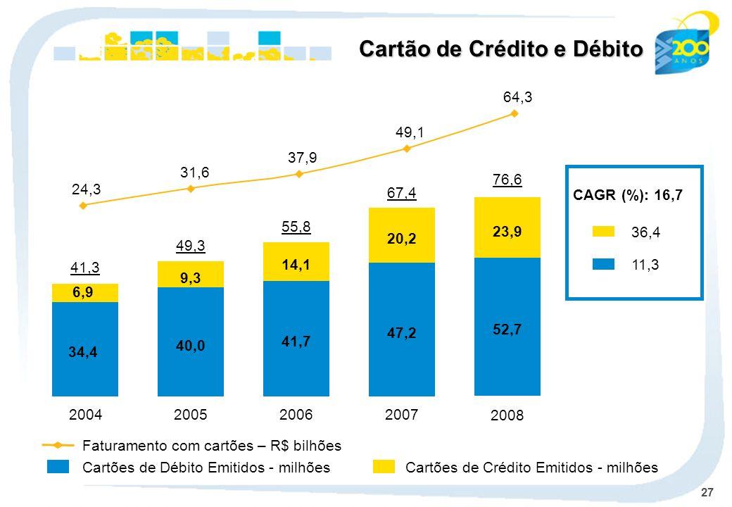 27 Cartão de Crédito e Débito CAGR (%): 16,7 36,4 11,3 2004 34,4 6,9 41,3 2005 40,0 9,3 49,3 2006 41,7 14,1 55,8 2007 47,2 20,2 67,4 52,7 23,9 2008 76,6 Cartões de Débito Emitidos - milhões Faturamento com cartões – R$ bilhões Cartões de Crédito Emitidos - milhões 64,3 49,1 37,9 31,6 24,3