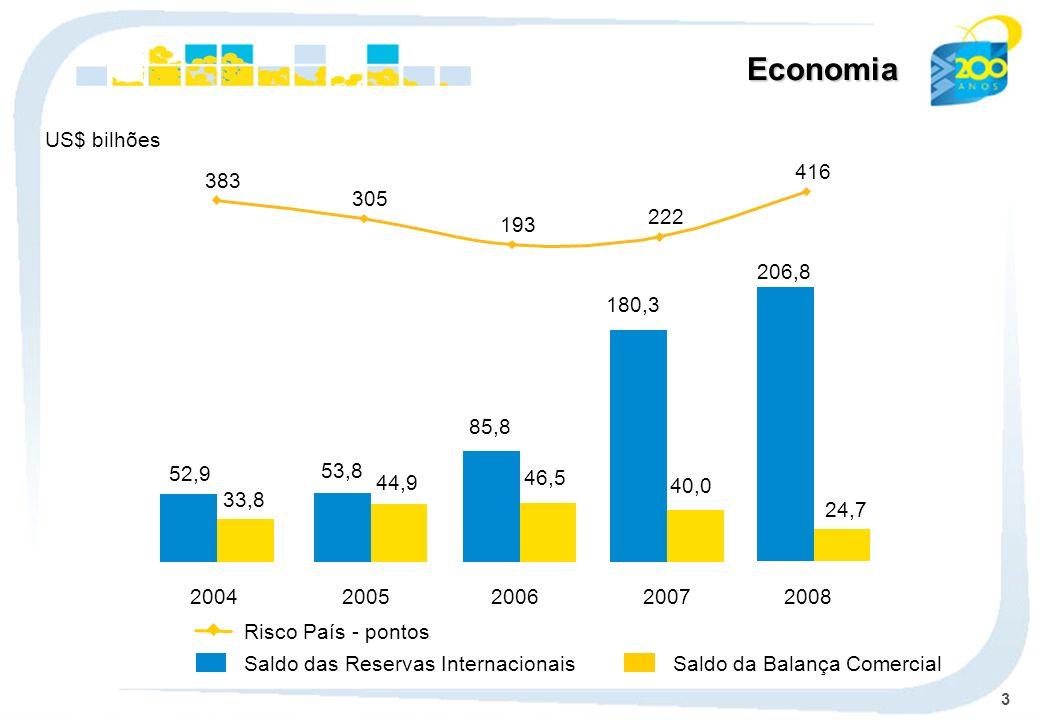 3 Economia Saldo das Reservas Internacionais Risco País - pontos Saldo da Balança Comercial US$ bilhões 33,8 44,9 46,5 40,0 52,9 53,8 85,8 180,3 2004200520062007 24,7 206,8 2008 383 305 193 222 416