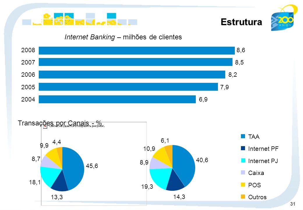 31 Estrutura Transações por Canais - % TAA Internet PF Caixa POS Outros Internet Banking – milhões de clientes 6,92004 7,92005 8,22006 8,52007 8,62008 13,3 18,1 8,7 9,9 4,4 45,6 14,3 19,3 8,9 6,1 40,6 10,9 Internet PJ