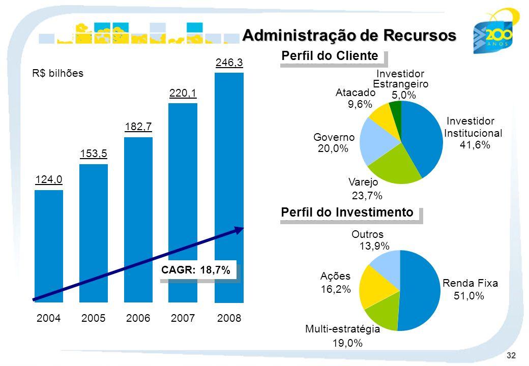 32 246,3 2008 Administração de Recursos 124,0 2004 153,5 2005 182,7 2006 220,1 2007 CAGR: 18,7% Perfil do Cliente Varejo 23,7% Atacado 9,6% Governo 20,0% Investidor Institucional 41,6% Investidor Estrangeiro 5,0% Perfil do Investimento Renda Fixa 51,0% Multi-estratégia 19,0% Ações 16,2% Outros 13,9% R$ bilhões