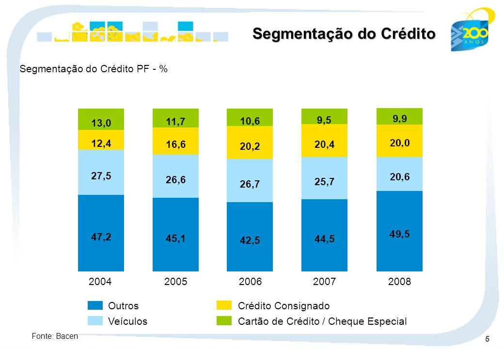 5 Outros Veículos Crédito Consignado Cartão de Crédito / Cheque Especial Segmentação do Crédito PF - % Segmentação do Crédito Fonte: Bacen 2004 47,2 27,5 12,4 13,0 2005 45,1 26,6 16,6 11,7 2006 42,5 26,7 20,2 10,6 2007 44,5 25,7 20,4 9,5 2008
