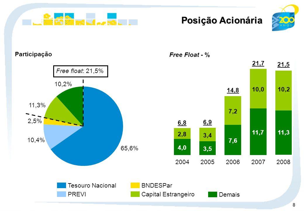 8 Tesouro Nacional PREVI BNDESPar Capital Estrangeiro Demais Participação 65,6% 10,4% 2,5% 11,3% 10,2% Free float: 21,5% Posição Acionária 4,0 2,8 2004 6,8 3,5 3,4 2005 6,9 7,6 7,2 2006 14,8 11,7 10,0 2007 21,7 Free Float - % 2008 21,5 10,0 11,3 10,2