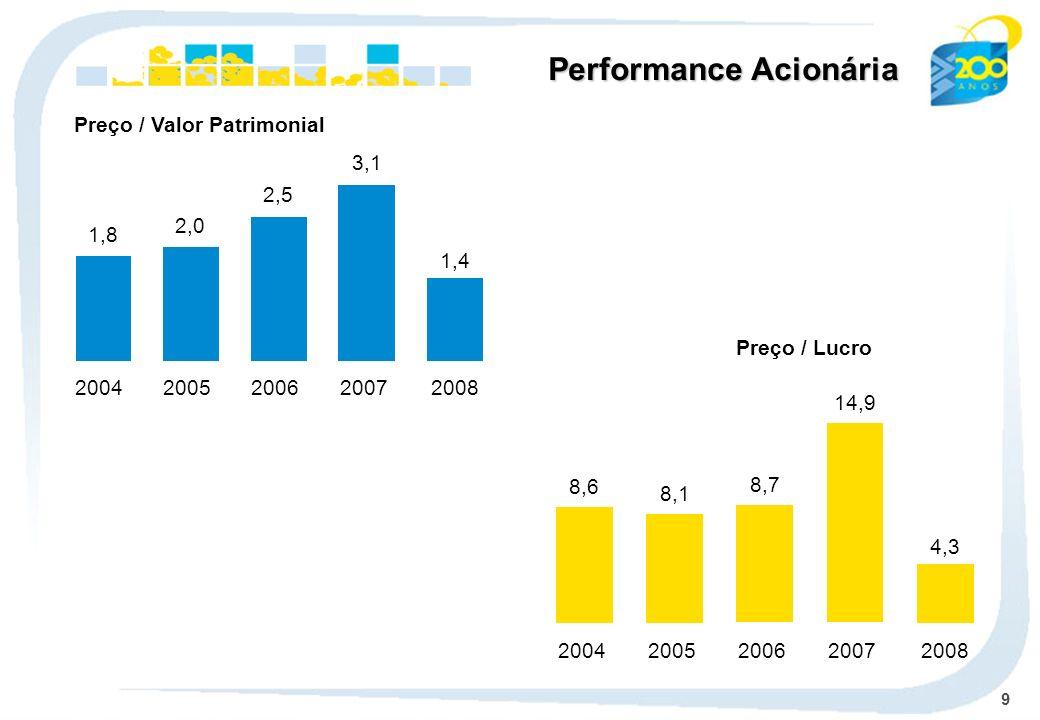 9 Preço / Valor Patrimonial Preço / Lucro 1,8 2004 2,0 2005 2,5 2006 3,1 2007 8,6 2004 8,1 2005 8,7 2006 14,9 2007 Performance Acionária 2008 1,4 2008 4,3