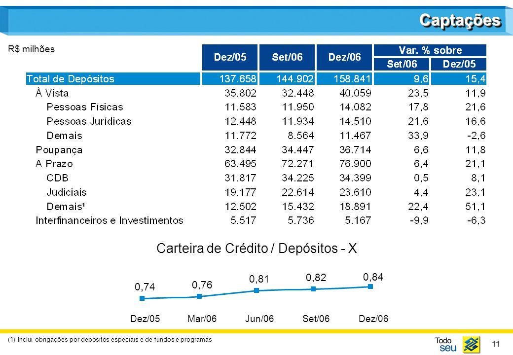 11 CaptaçõesCaptações R$ milhões (1) Inclui obrigações por depósitos especiais e de fundos e programas Dez/05Mar/06Jun/06Set/06Dez/06 0,74 0,76 0,81 0,82 0,84 Carteira de Crédito / Depósitos - X