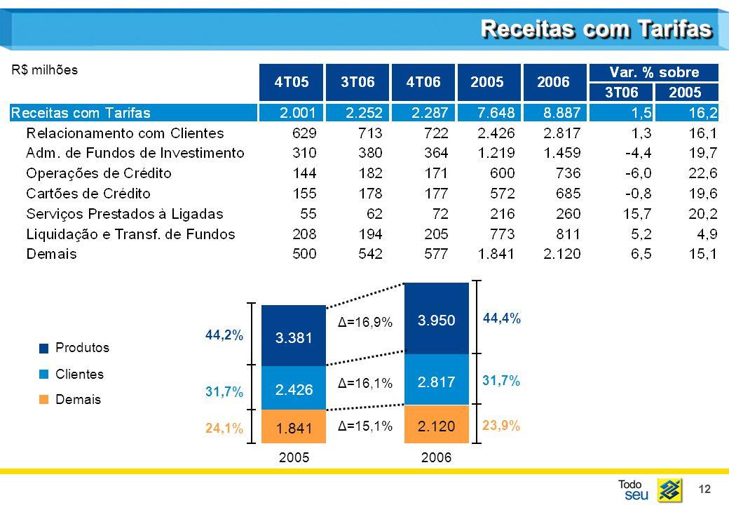 12 Receitas com Tarifas R$ milhões 20052006 Produtos Clientes Demais Δ=15,1% Δ=16,1% Δ=16,9% 1.841 2.426 3.381 2.120 2.817 3.950 44,4% 31,7% 23,9% 44,2% 31,7% 24,1%