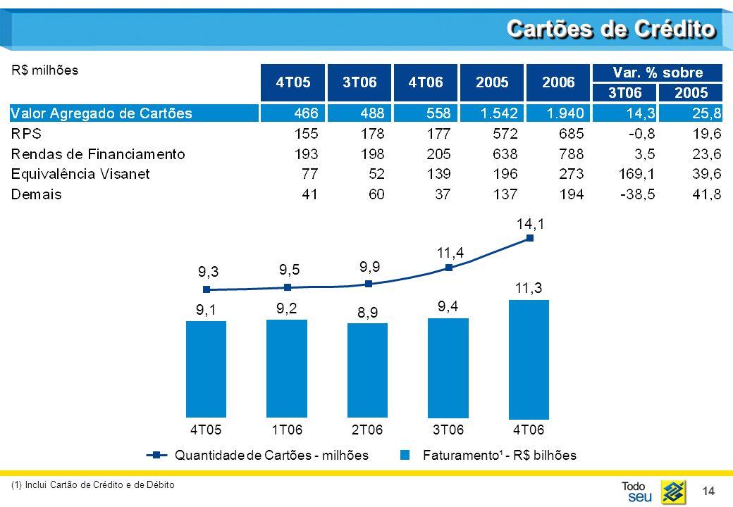 14 R$ milhões Cartões de Crédito (1) Inclui Cartão de Crédito e de Débito Quantidade de Cartões - milhões 9,3 9,9 11,4 14,1 9,5 Faturamento¹ - R$ bilhões 9,1 8,9 9,4 11,3 9,2 4T051T062T063T064T06