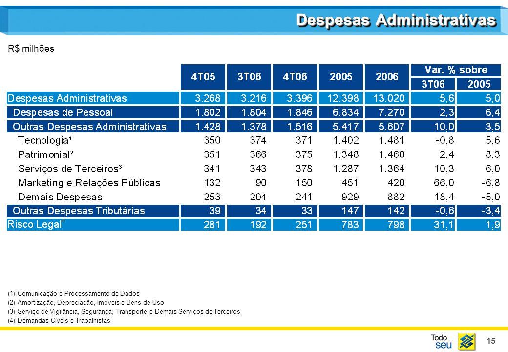 15 Despesas Administrativas R$ milhões (1) Comunicação e Processamento de Dados (2) Amortização, Depreciação, Imóveis e Bens de Uso (3) Serviço de Vig