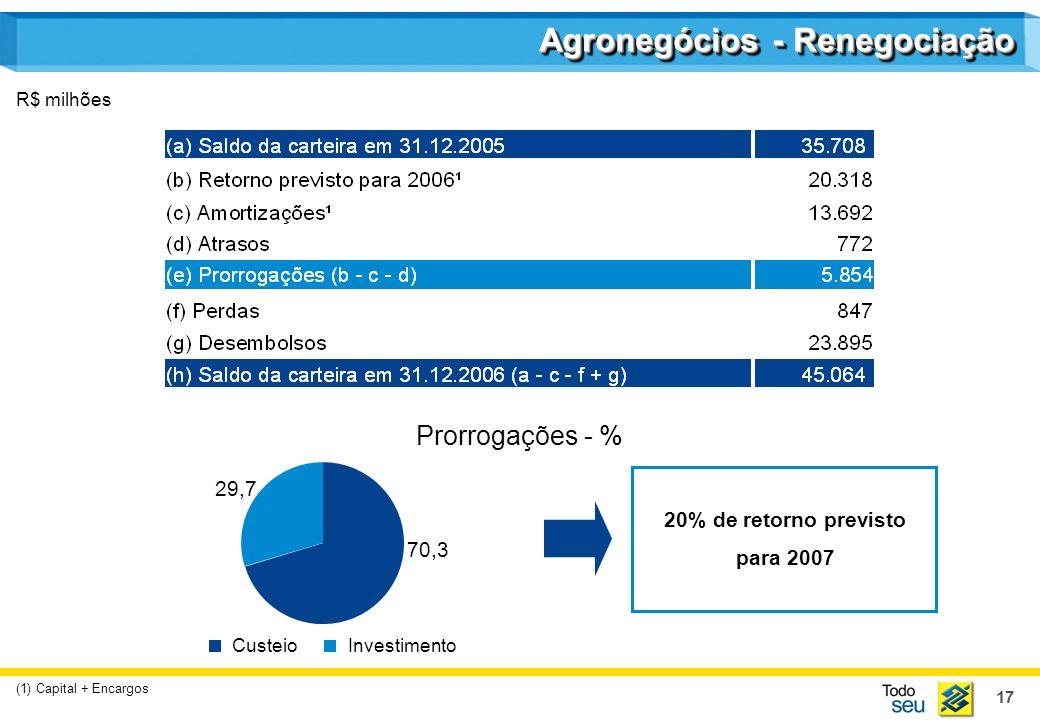 17 Agronegócios - Renegociação R$ milhões (1) Capital + Encargos 20% de retorno previsto para 2007 Prorrogações - % 70,3 29,7 CusteioInvestimento