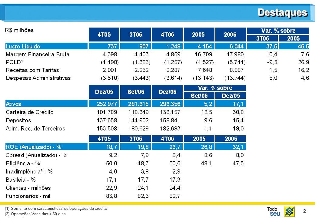 2 (1) Somente com características de operações de crédito (2) Operações Vencidas + 60 dias R$ milhões DestaquesDestaques