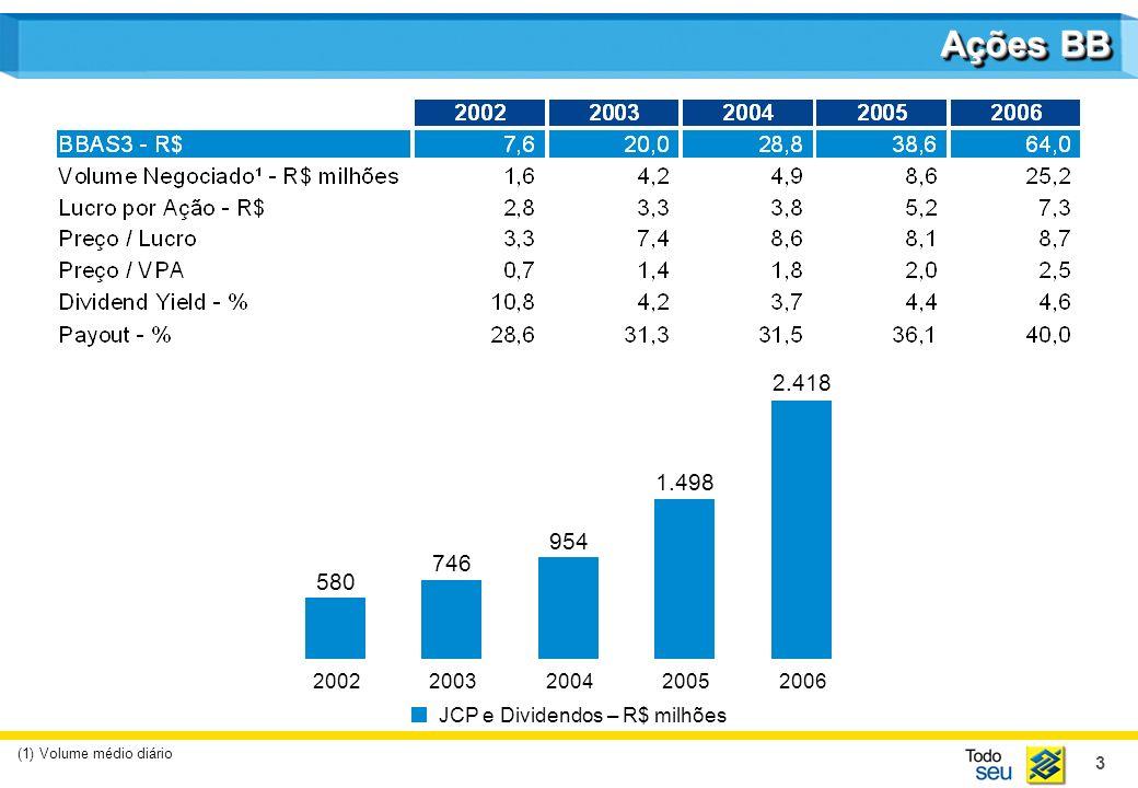 3 Ações BB 580 2002 746 2003 954 2004 1.498 2005 2.418 2006 (1) Volume médio diário JCP e Dividendos – R$ milhões