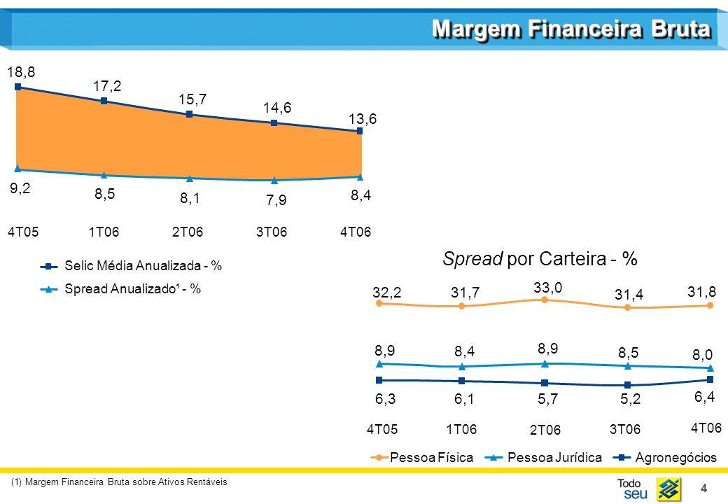 4 Margem Financeira Bruta (1) Margem Financeira Bruta sobre Ativos Rentáveis Spread Anualizado¹ - % Selic Média Anualizada - % 6,36,15,75,2 6,4 8,9 8,4 8,9 8,5 8,0 32,231,7 33,0 31,4 31,8 AgronegóciosPessoa JurídicaPessoa Física Spread por Carteira - % 4T05 1T06 2T06 3T06 4T06 9,2 8,5 8,1 7,9 8,4 18,8 17,2 15,7 14,6 13,6 4T051T062T063T064T06