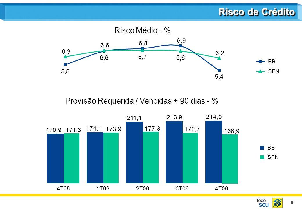 8 211,1 213,9 214,0 177,3 172,7 166,9 174,1 170,9 173,9 171,3 4T051T062T063T064T06 BB SFN 5,8 6,3 6,6 6,8 6,9 6,6 5,4 6,7 6,2 6,6 SFN BB Risco de Crédito Risco Médio - % Provisão Requerida / Vencidas + 90 dias - %