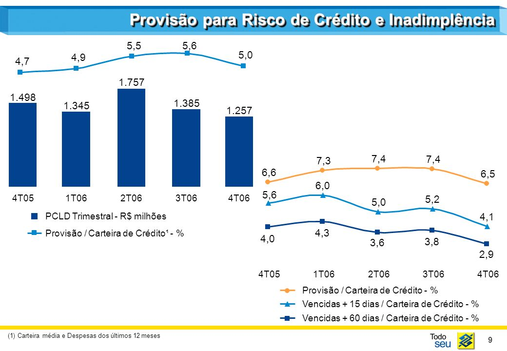 9 Provisão para Risco de Crédito e Inadimplência (1) Carteira média e Despesas dos últimos 12 meses PCLD Trimestral - R$ milhões Provisão / Carteira de Crédito¹ - % 1.498 1.345 1.757 1.385 1.257 4,7 4,9 5,55,6 5,0 4T051T062T063T064T06 6,6 7,3 7,4 6,5 4,0 4,3 3,6 3,8 2,9 4T051T062T063T064T06 Provisão / Carteira de Crédito - % Vencidas + 15 dias / Carteira de Crédito - % Vencidas + 60 dias / Carteira de Crédito - % 5,6 6,0 5,0 5,2 4,1