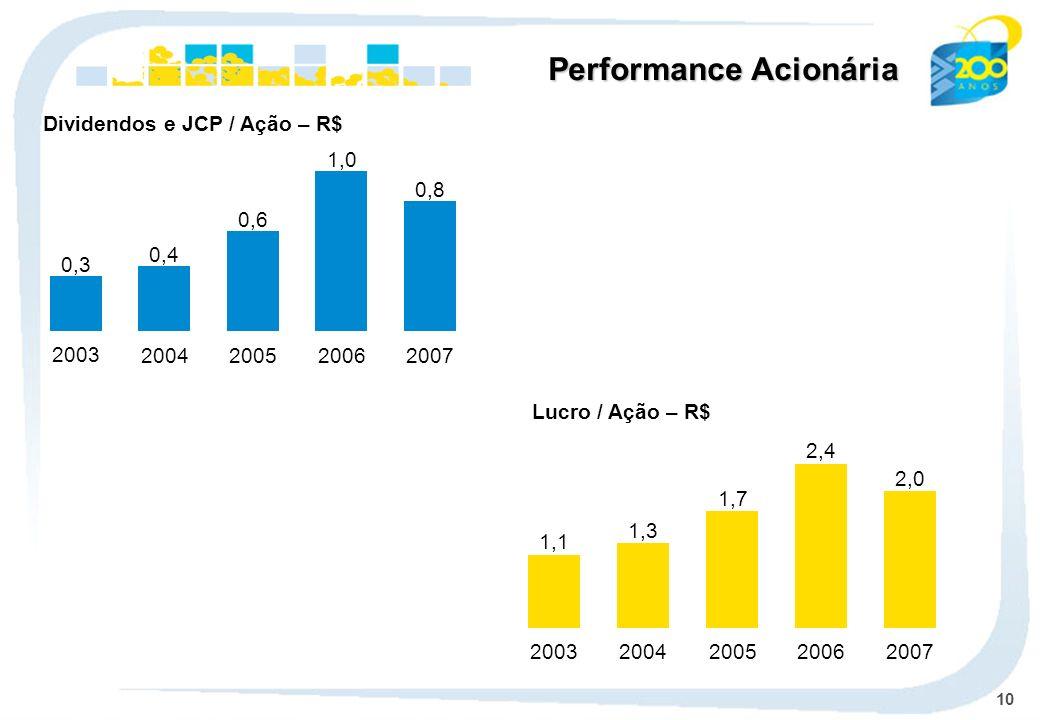 10 Lucro / Ação – R$ Dividendos e JCP / Ação – R$ Performance Acionária 0,3 2003 0,4 2004 0,6 2005 1,0 2006 0,8 2007 1,1 2003 1,3 2004 1,7 2005 2,4 20