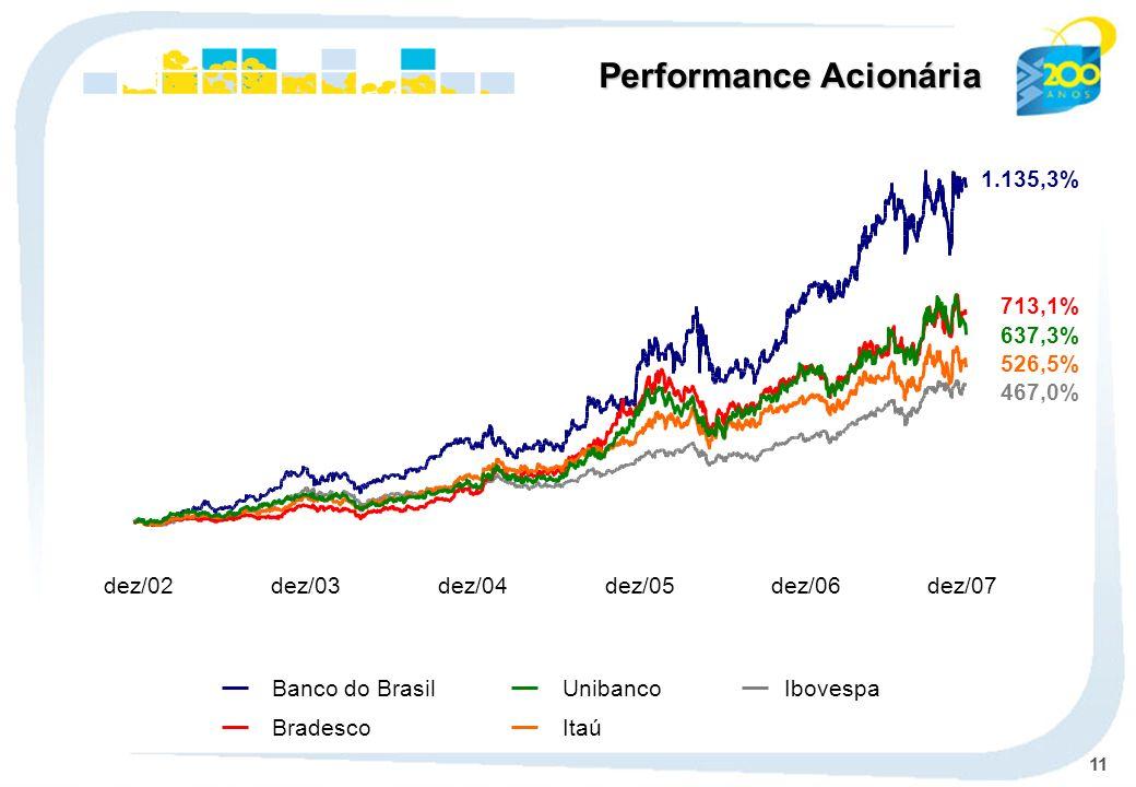 11 Ibovespa Banco do Brasil BradescoItaú Unibanco dez/02dez/03dez/04dez/05dez/06dez/07 Performance Acionária 1.135,3% 467,0% 713,1% 526,5% 637,3%