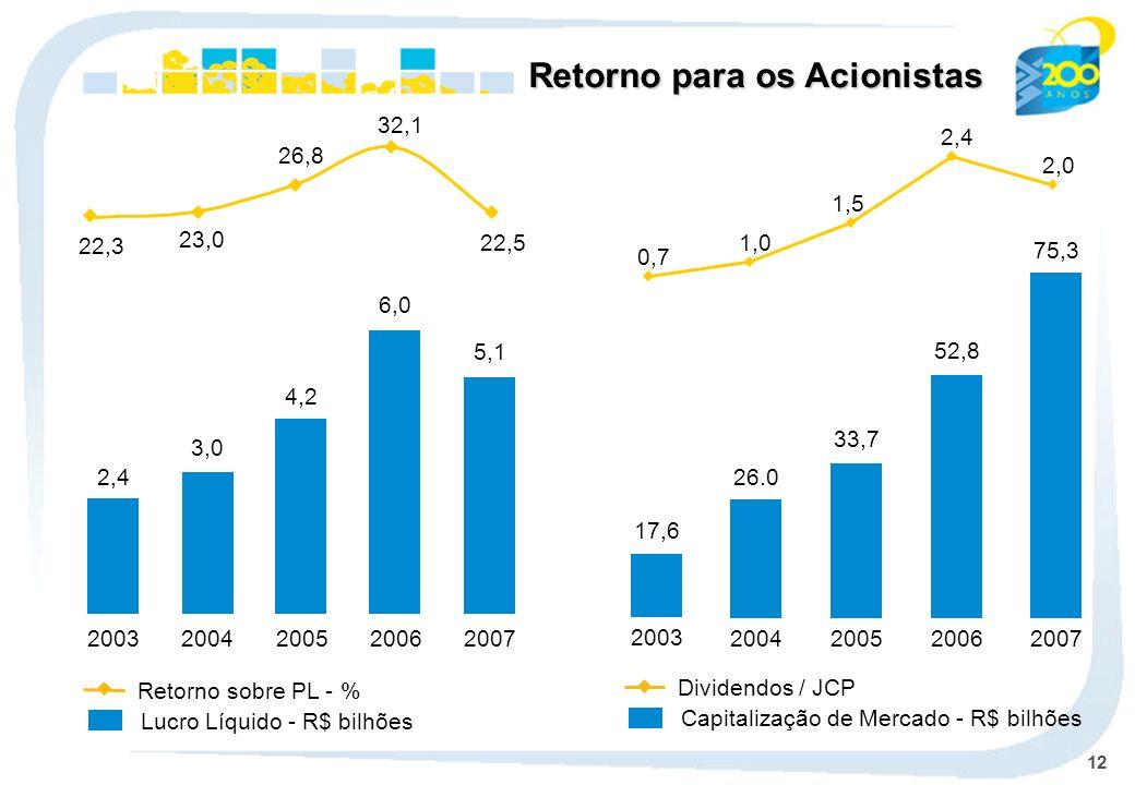 12 Retorno para os Acionistas 3,0 2004 4,2 2005 6,0 2006 5,1 2007 26.0 2004 33,7 2005 52,8 2006 75,3 2007 Lucro Líquido - R$ bilhões Retorno sobre PL