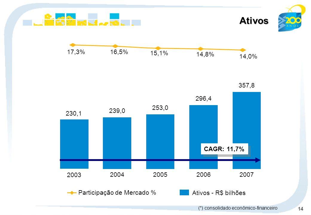 14 239,0 2004 253,0 2005 296,4 2006 357,8 2007 Participação de Mercado % Ativos - R$ bilhões Ativos CAGR: 11,7% (*) consolidado econômico-financeiro 2