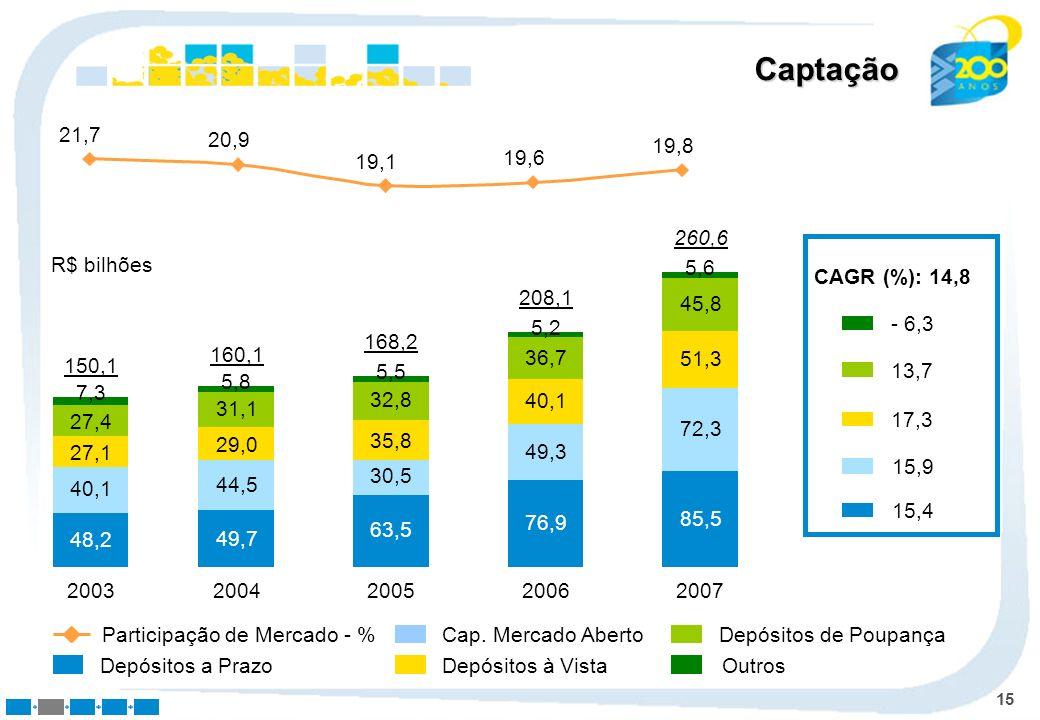 15 Cap. Mercado Aberto Depósitos à Vista Depósitos de Poupança Outros 2003 48,2 40,1 27,1 27,4 7,3 150,1 2004 49,7 44,5 29,0 31,1 5,8 160,1 2005 63,5