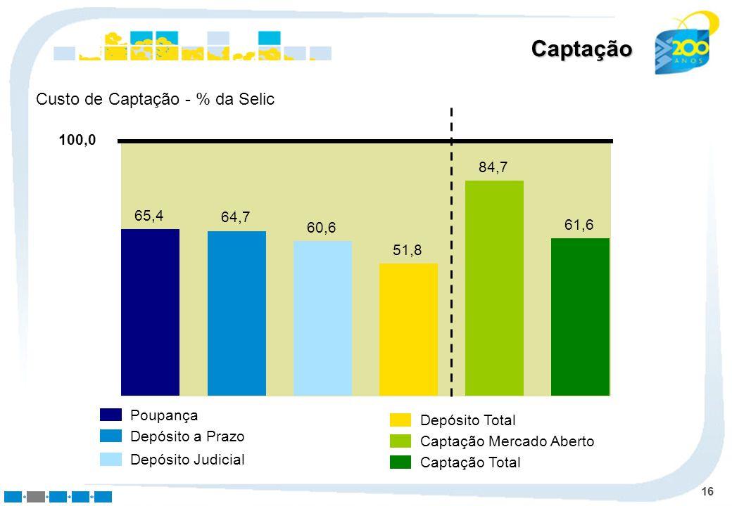 16 Captação 65,4 64,7 60,6 84,7 51,8 61,6 100,0 Poupança Depósito a Prazo Depósito Judicial Depósito Total Captação Mercado Aberto Captação Total Cust