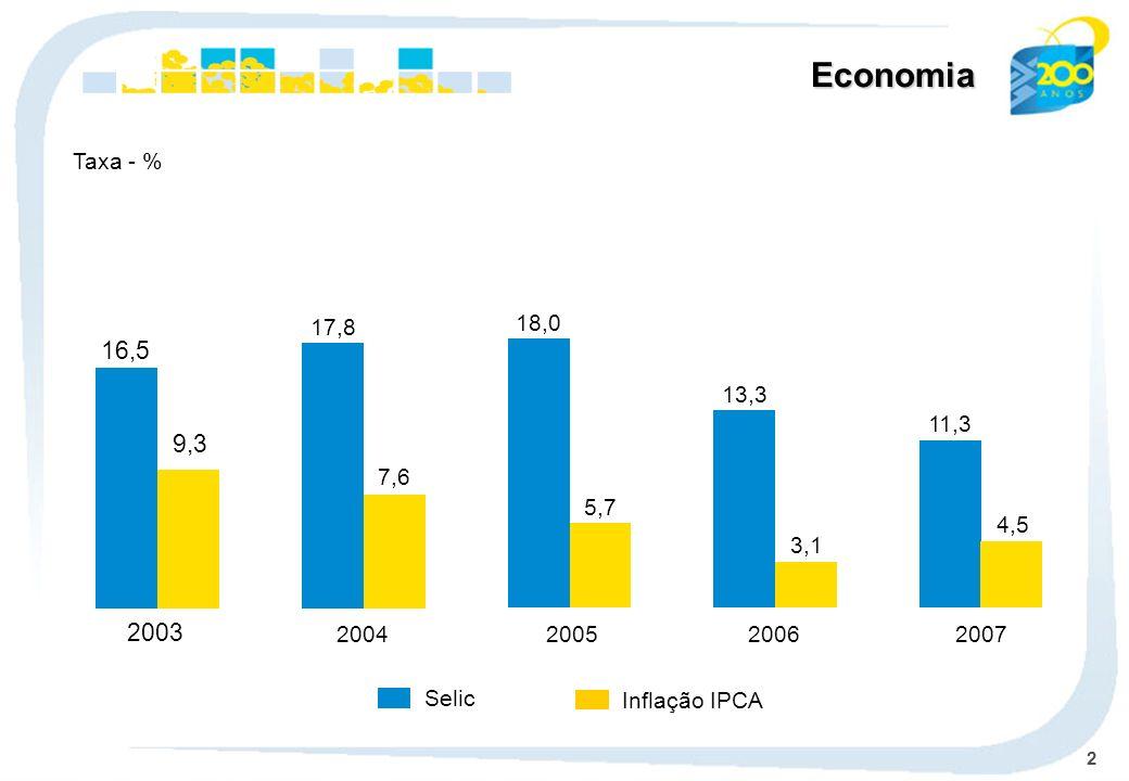 2 Economia 18,0 5,7 2005 11,3 4,5 2007 13,3 3,1 2006 17,8 7,6 2004 Selic Taxa - % Inflação IPCA 16,5 9,3 2003