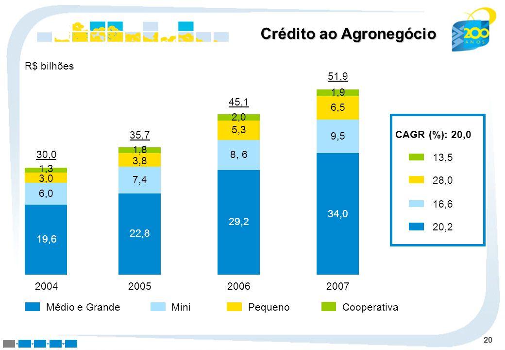 20 MiniPequenoMédio e GrandeCooperativa 2004 19,6 6,0 3,0 1,3 30,0 2005 22,8 7,4 3,8 1,8 35,7 2006 29,2 8, 6 5,3 2,0 45,1 2007 34,0 9,5 6,5 1,9 51,9 C