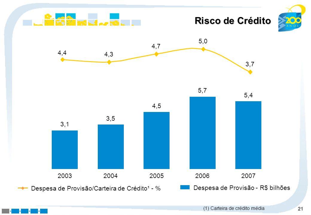 21 Risco de Crédito Despesa de Provisão - R$ bilhões 3,1 2003 3,5 2004 4,5 2005 5,7 2006 5,4 2007 4,4 4,3 4,7 5,0 3,7 Despesa de Provisão/Carteira de
