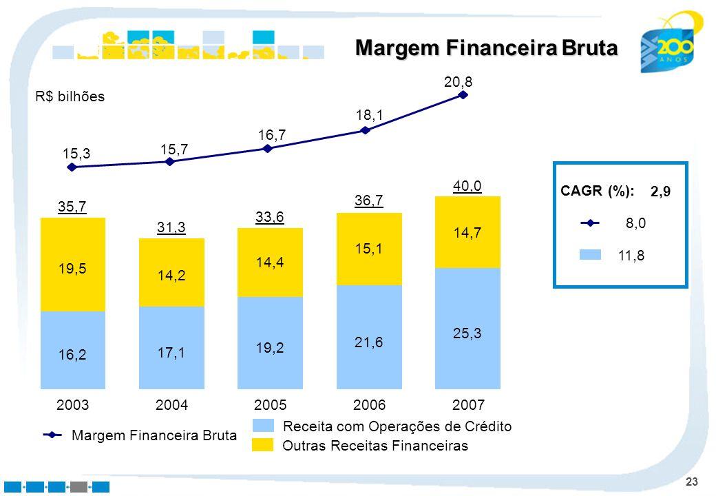 23 Margem Financeira Bruta Receita com Operações de Crédito Outras Receitas Financeiras 2003 16,2 19,5 35,7 2004 17,1 14,2 31,3 2005 19,2 14,4 33,6 20