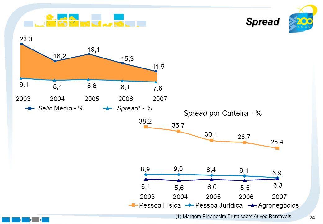 24 Spread 2003200420052006 2007 9,1 8,4 8,6 8,1 7,6 23,3 16,2 19,1 15,3 11,9 Spread¹ - %Selic Média - % (1) Margem Financeira Bruta sobre Ativos Rentá