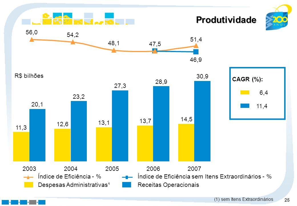 25 Produtividade Despesas Administrativas¹Receitas Operacionais CAGR (%): 6,4 11,4 Índice de Eficiência - %Índice de Eficiência sem Itens Extraordinár