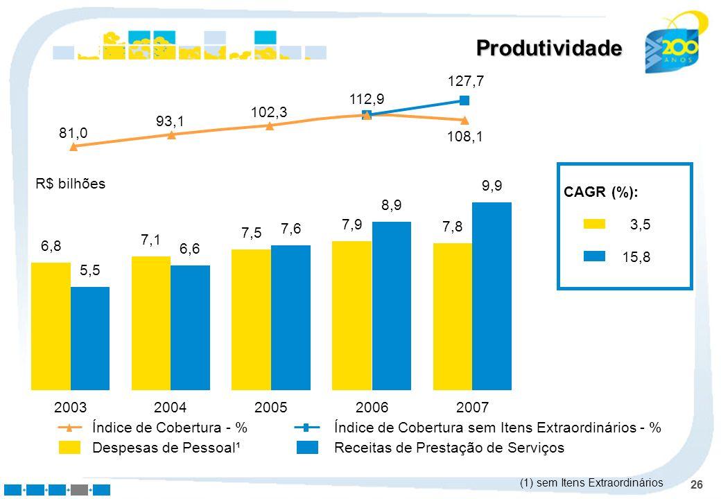 26 Produtividade Despesas de Pessoal¹Receitas de Prestação de Serviços CAGR (%): 3,5 15,8 Índice de Cobertura - %Índice de Cobertura sem Itens Extraor