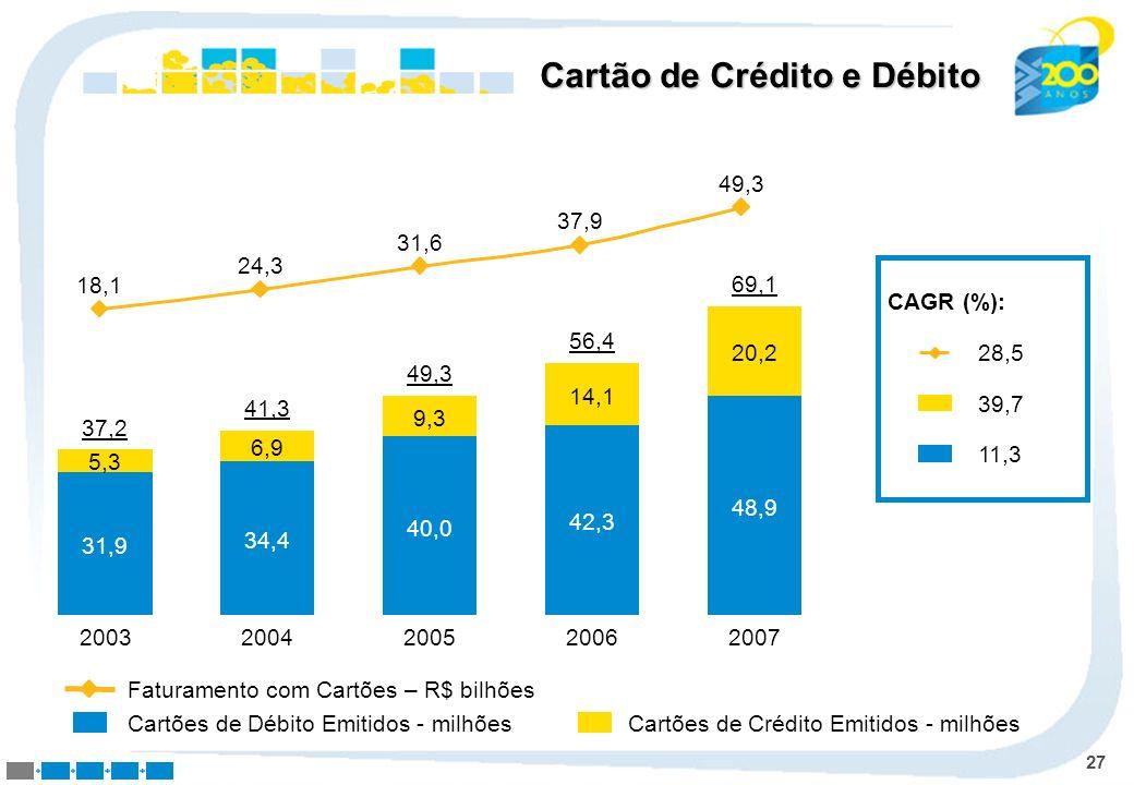 27 Cartões de Débito Emitidos - milhões Faturamento com Cartões – R$ bilhões Cartão de Crédito e Débito 18,1 24,3 31,6 37,9 49,3 37,2 2003 31,9 5,3 41