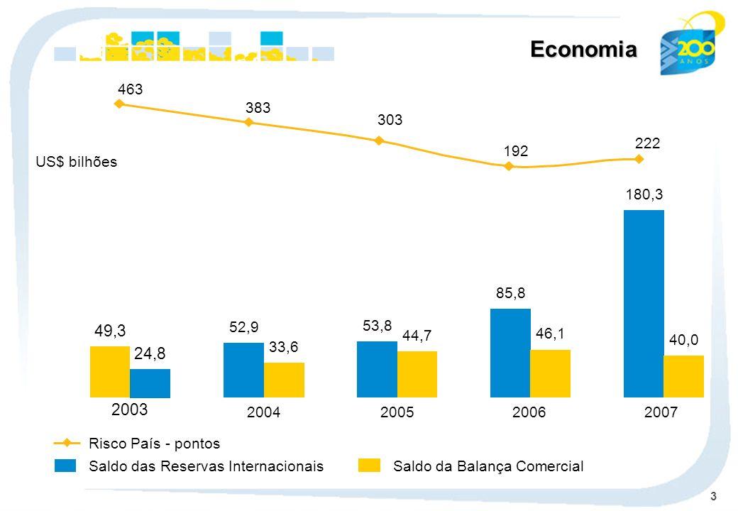 3 Economia 52,9 33,6 2004 53,8 44,7 2005 85,8 46,1 2006 180,3 40,0 2007 Saldo das Reservas Internacionais Risco País - pontos Saldo da Balança Comerci