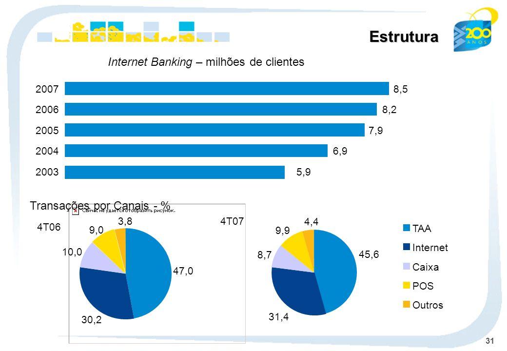 31 Estrutura Transações por Canais - % TAA Internet Caixa POS Outros 4T07 45,6 31,4 8,7 9,9 4,4 Internet Banking – milhões de clientes 6,92004 7,92005