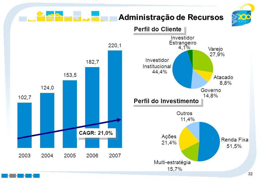 32 Administração de Recursos Perfil do Cliente Varejo 27,9% Atacado 8,8% Governo 14,8% Investidor Institucional 44,4% Investidor Estrangeiro 4,1% Perf