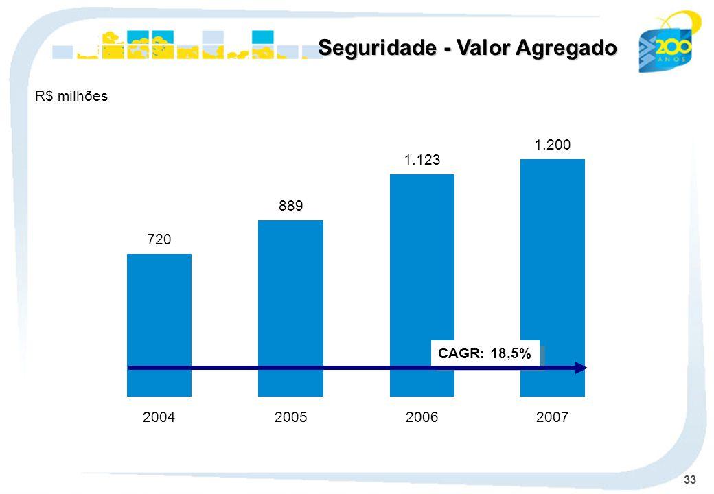 33 Seguridade - Valor Agregado 720 889 1.123 1.200 2004200520062007 CAGR: 18,5% R$ milhões