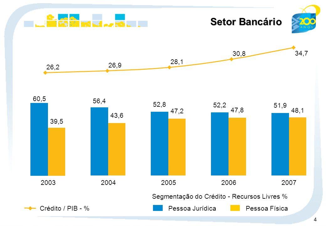 4 Setor Bancário 56,4 43,6 2004 52,8 47,2 2005 52,2 47,8 2006 51,9 48,1 2007 Pessoa Jurídica Pessoa FísicaCrédito / PIB - % Segmentação do Crédito - R