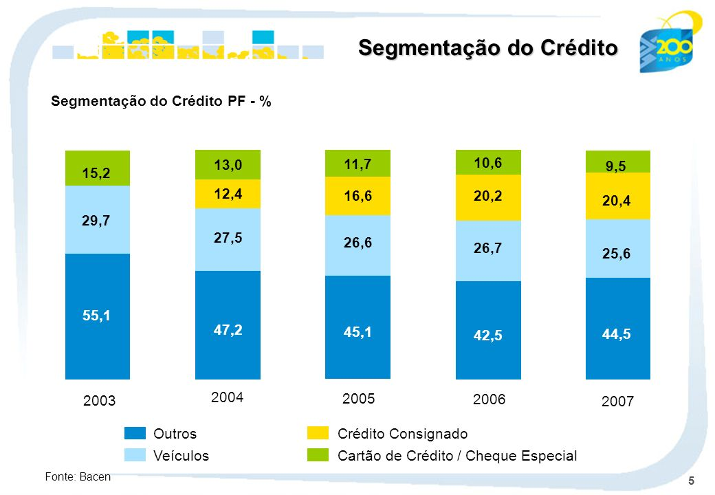 5 Outros Veículos Crédito Consignado Cartão de Crédito / Cheque Especial 2004 47,2 27,5 12,4 13,0 2005 45,1 26,6 16,6 11,7 2006 42,5 26,7 20,2 10,6 Se
