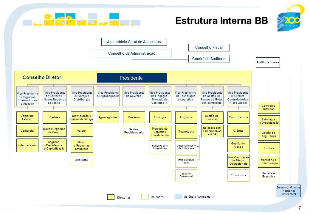 7 Estrutura Interna BB Conselho Diretor Auditoria Interna Conselho de Administração Assembléia Geral de Acionistas Conselho Fiscal Comércio Exterior C