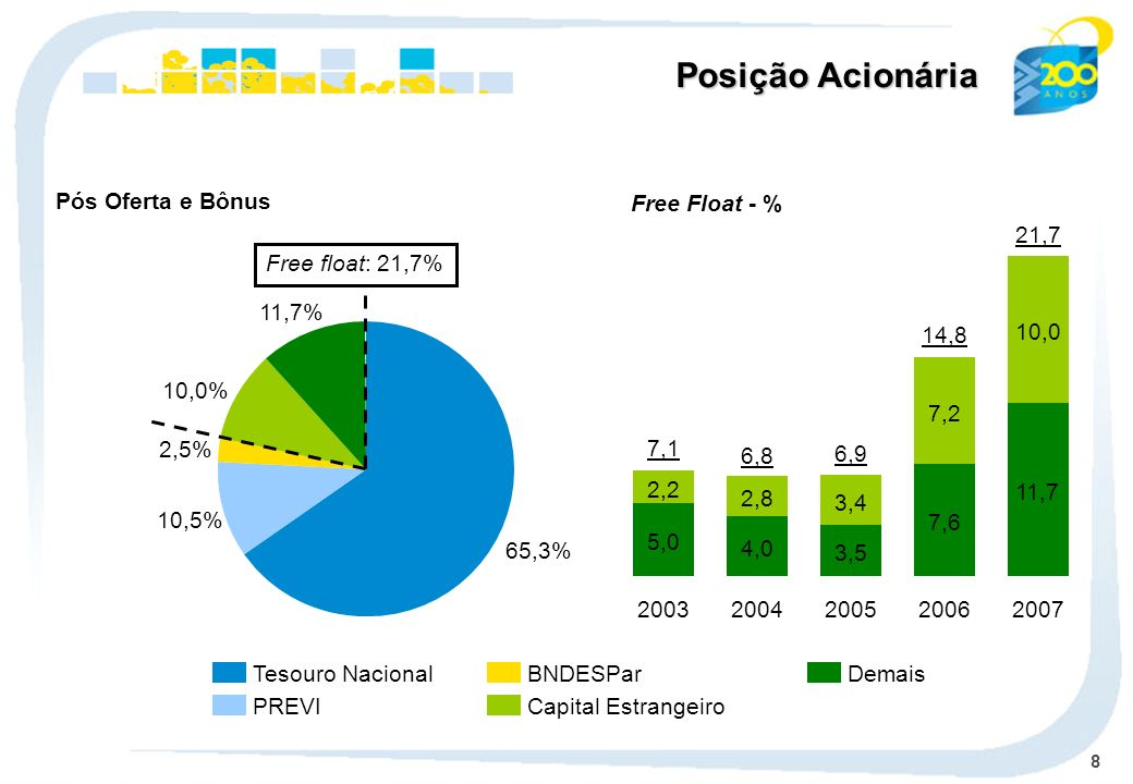 8 Tesouro Nacional PREVI BNDESPar Capital Estrangeiro Demais Pós Oferta e Bônus 65,3% 10,5% 2,5% 10,0% 11,7% Free float: 21,7% Posição Acionária 5,0 2