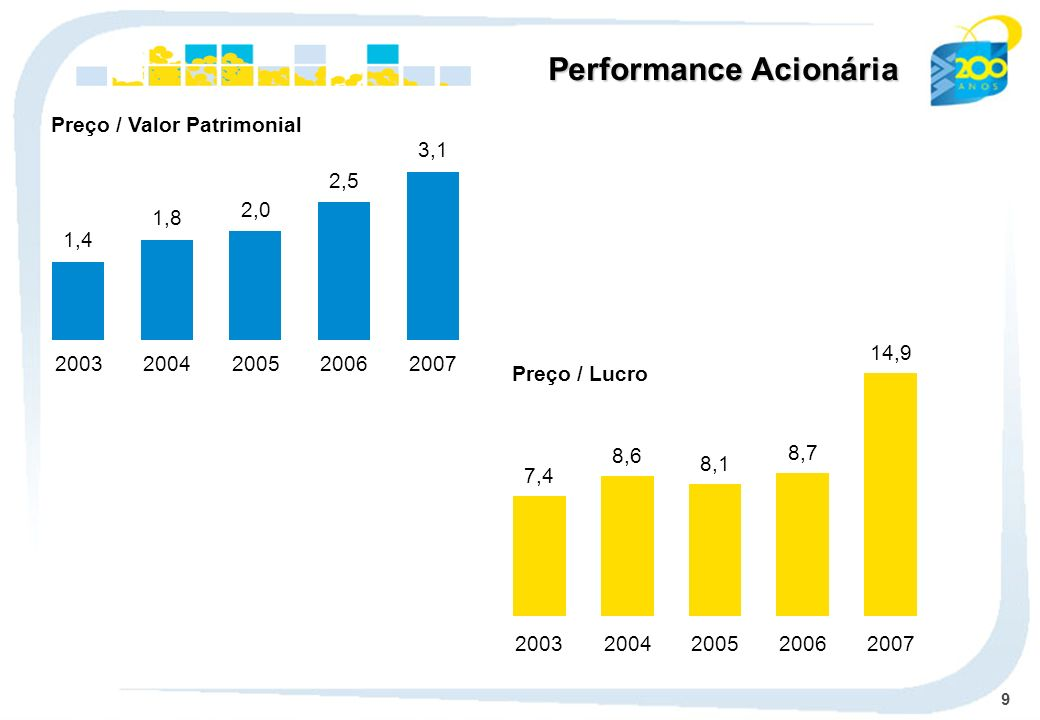 9 Performance Acionária 1,4 2003 1,8 2004 2,0 2005 2,5 2006 3,1 2007 Preço / Valor Patrimonial 7,4 2003 8,6 2004 8,1 2005 8,7 2006 14,9 2007 Preço / L