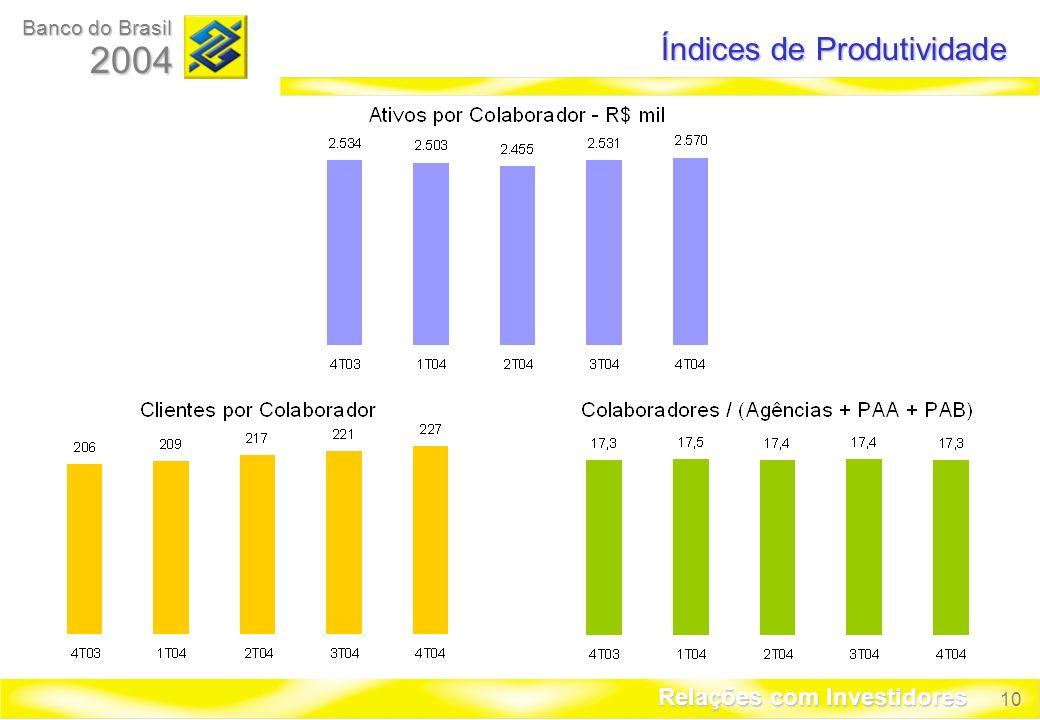 10 Banco do Brasil 2004 Relações com Investidores Índices de Produtividade