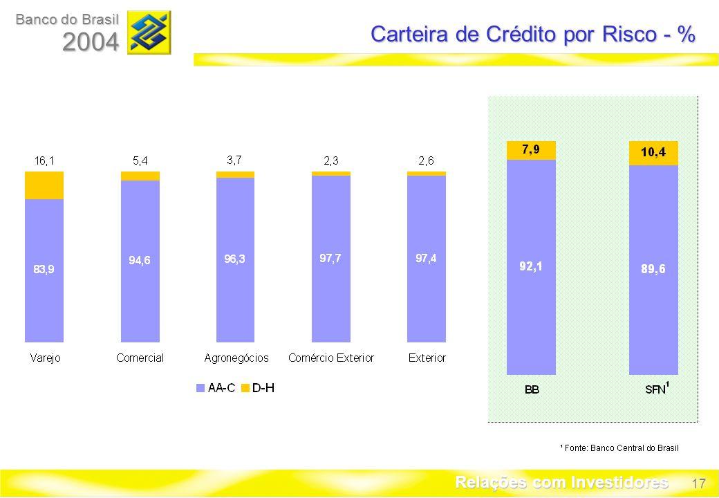 17 Banco do Brasil 2004 Relações com Investidores Carteira de Crédito por Risco - %