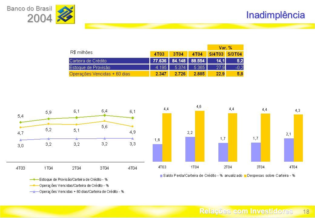 18 Banco do Brasil 2004 Relações com Investidores Inadimplência