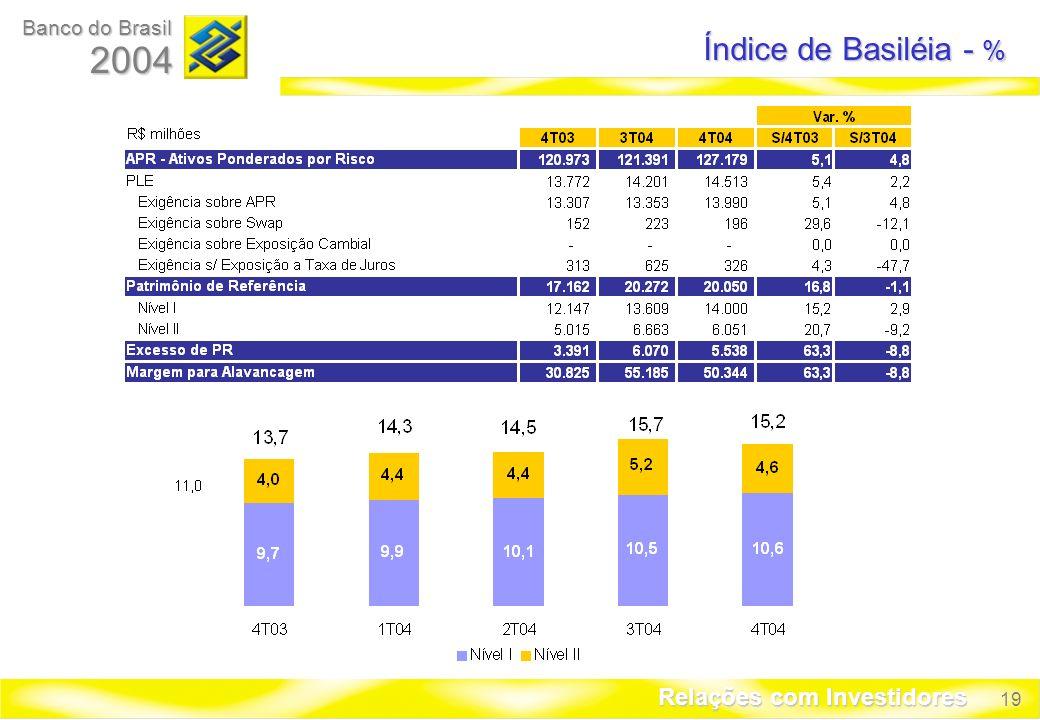 19 Banco do Brasil 2004 Relações com Investidores Índice de Basiléia - %